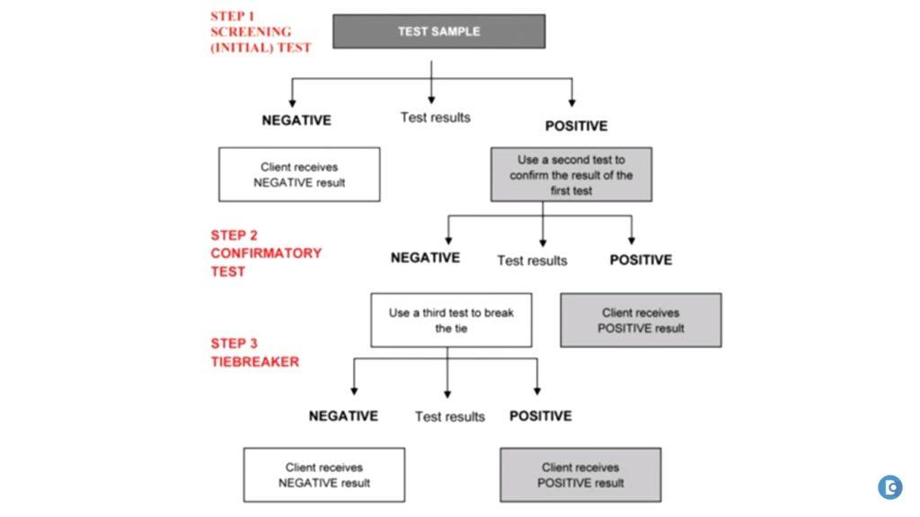 HIV-1-2-antibody-test