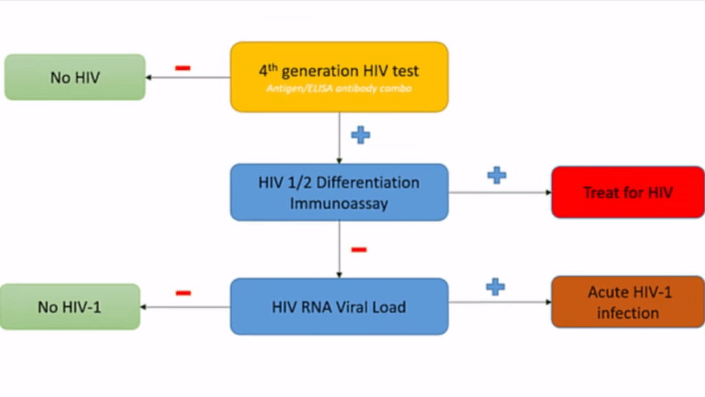 fouth-generation-hiv-test