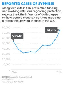 rise-in std-due-dating-apps-tinder
